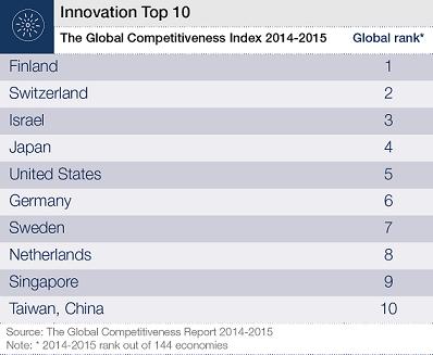 Najbardziej-innowacyjne-kraje-na-swiecie