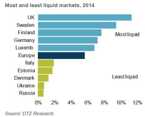 Polski rynek nieruchomości szósty w Europie